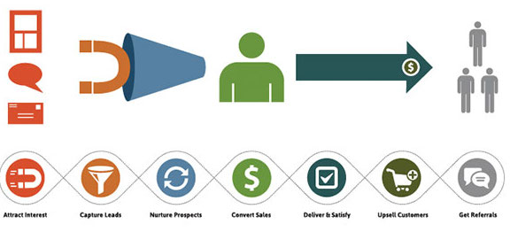 infusionsoft-lifecycle-marketing
